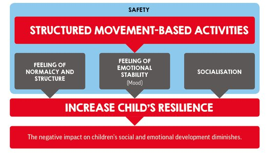 War Child's TeamUp - structured movement-based activities - Mission to help refugee children